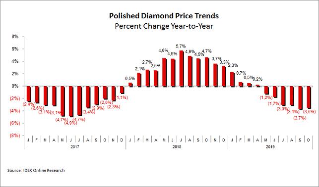 מגמות מחירי יהלומים מלוטשים - השוואה שנתית