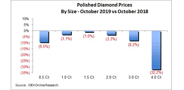 מחירי יהלומים מלוטשים לפי גודל - אוקטובר 2019 לעומת אוקטובר 2018