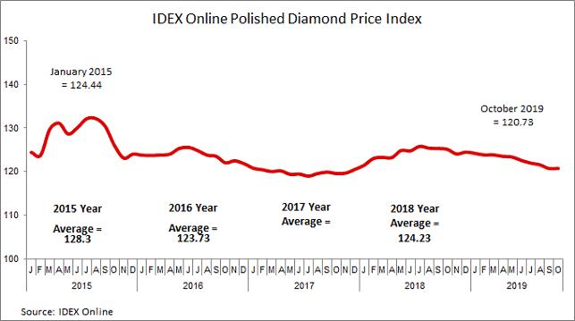 מדד מחירי היהלומים המלוטשים של IDEX Online