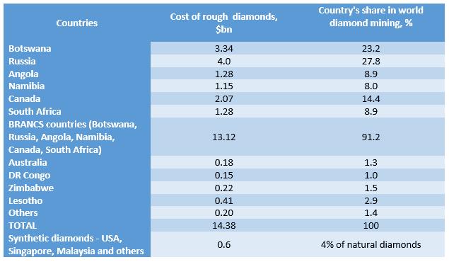 כריית יהלומים עולמית 2019