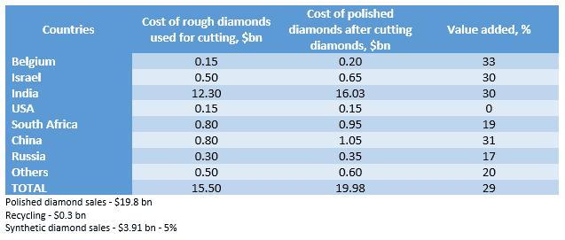 ליטוש יהלומים עולמי מדינות