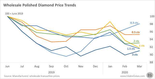 מחירי יהלומים מלוטשים 2020