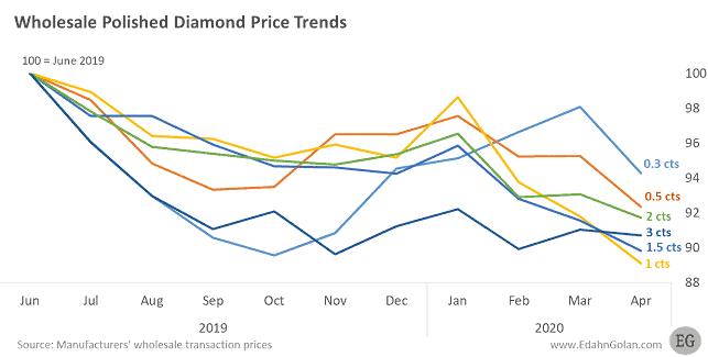 מגמות מחירי יהלומים סיטונאים
