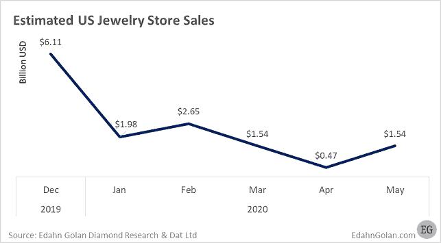 """מכירות תכשיטים בארה""""ב בזמן משבר הקורונה"""