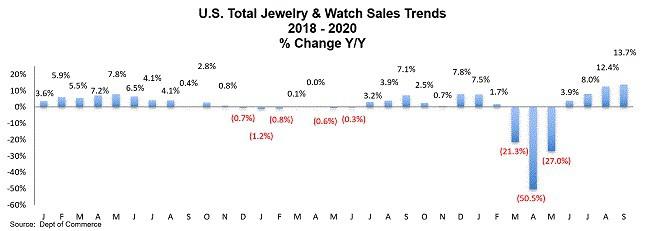 """מכירות תכשיטי יהלומים בארה""""ב 2018-2020"""