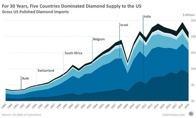 ייבוא יהלומים מלוטשים לארצות הברית