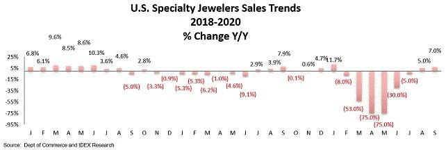 """מגמות מכירות תכשיטים בארה""""ב במהלך הקורונה"""