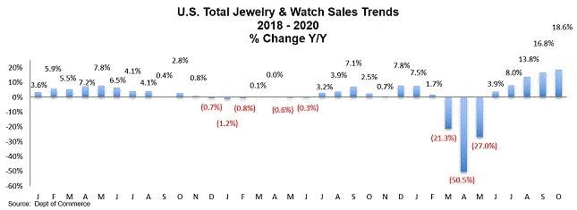 """מכירות תכשיטים בארה""""ב בתקופת הקורונה"""