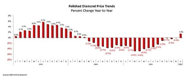 מחירי יהלומים מלוטשים בקורונה