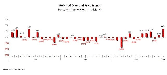 מחירי יהלומים מלוטשים קורונה