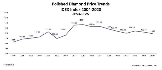 מחירי יהלומים מלוטשים 2021