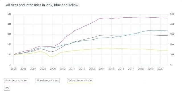 מחירי יהלומים צבעוניים קורונה