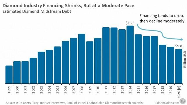 מימון בנקאי לענף היהלומים בעידן הקורונה