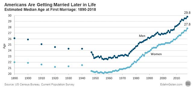 """גיל ממוצע של נישואין ראשונים בארה""""ב"""