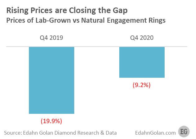 מחירי יהלומים טבעיים מעבדה