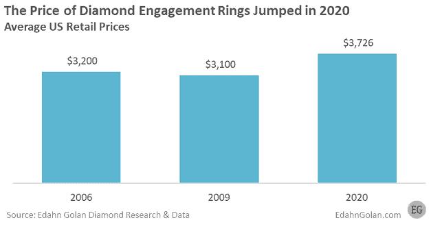 """מחיר ממוצע של טבעת אירוסין בארה""""ב ב-2020"""