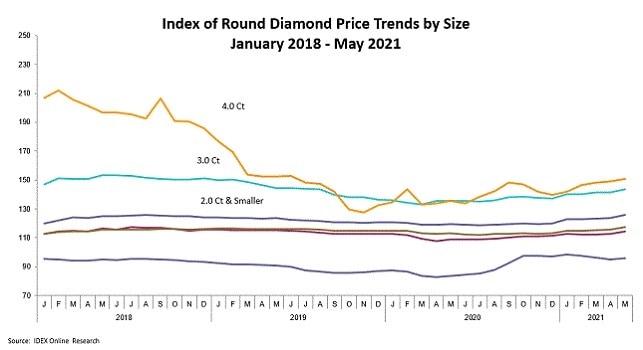 מחירי יהלומים עגולים קורונה