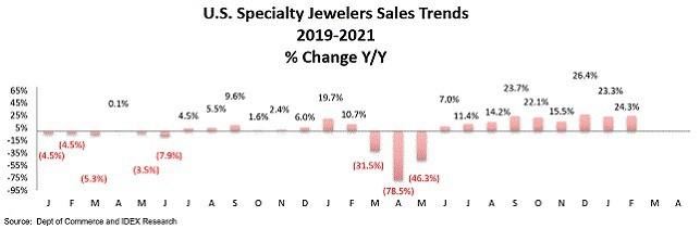 מכירות חנויות תכשיטים ארה