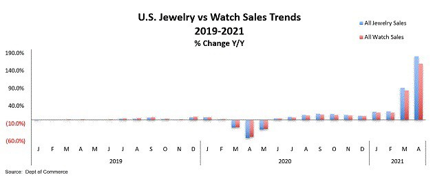 מכירות שעונים ותכשיטים בארה