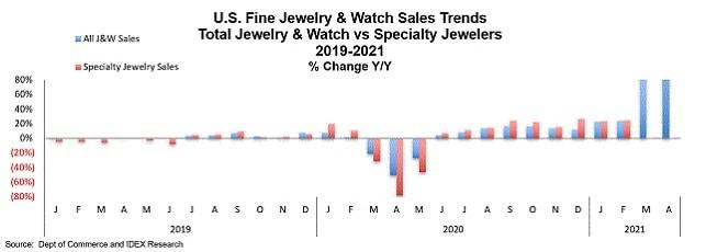מכירות שעוני תכשיטי יוקרה