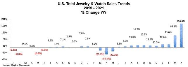 תכשיטים שעונים מכירות ארה