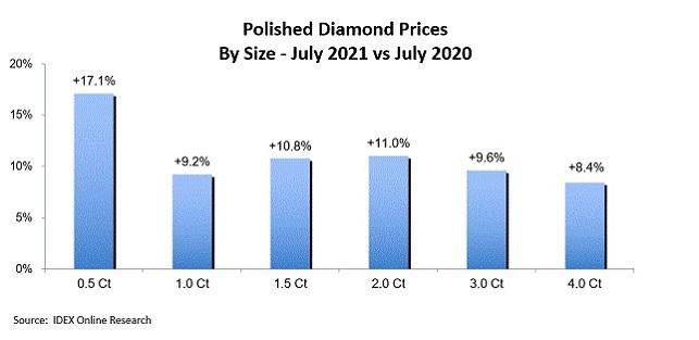 יהלומים מלוטשים מגמות יולי 2021
