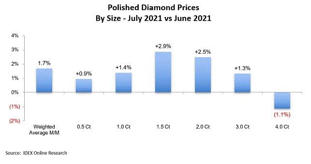 יהלומים מלוטשים מחירים יולי2021