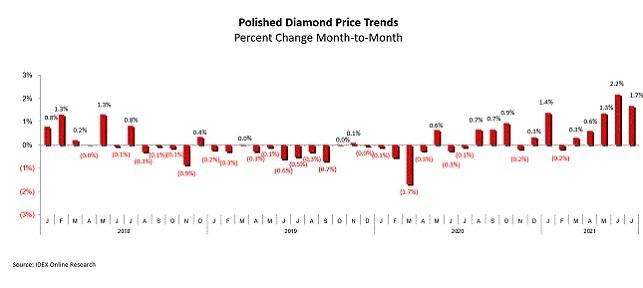 מחירי יהלומים מלוטשים יולי 2021