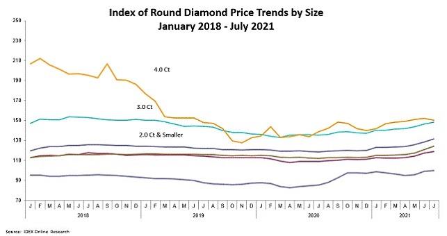 מחירי יהלומים עגולים יולי 2017