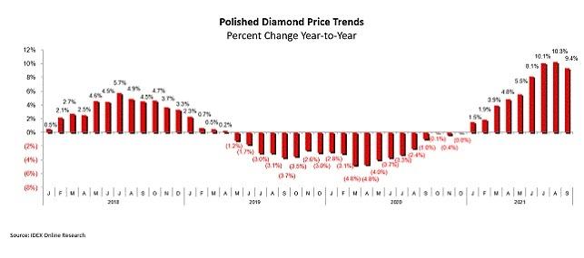מחירון יהלומים מלוטשים ספטמבר 2021