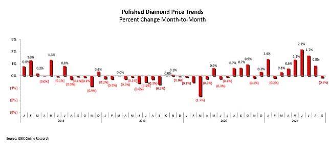 מחירי יהלומים מלוטשים ספטמבר 2021