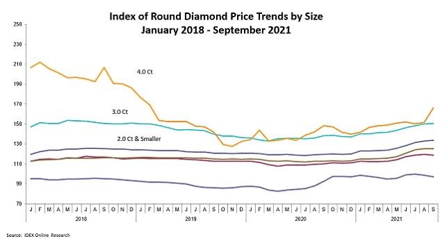 מחירי יהלומים עגולים ספטמבר 2021
